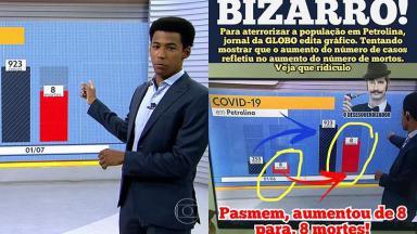Página bolsonarista transforma erro do Bom Dia PE, telejornal da Globo, em fake news