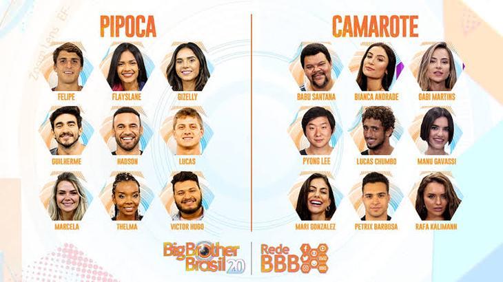 Os participantes do BBB20
