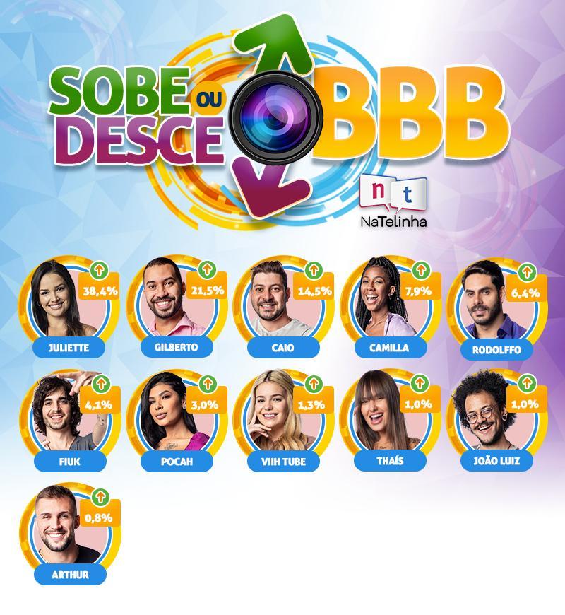 BBB21: Redenção ou apatia: O que será de Gilberto?