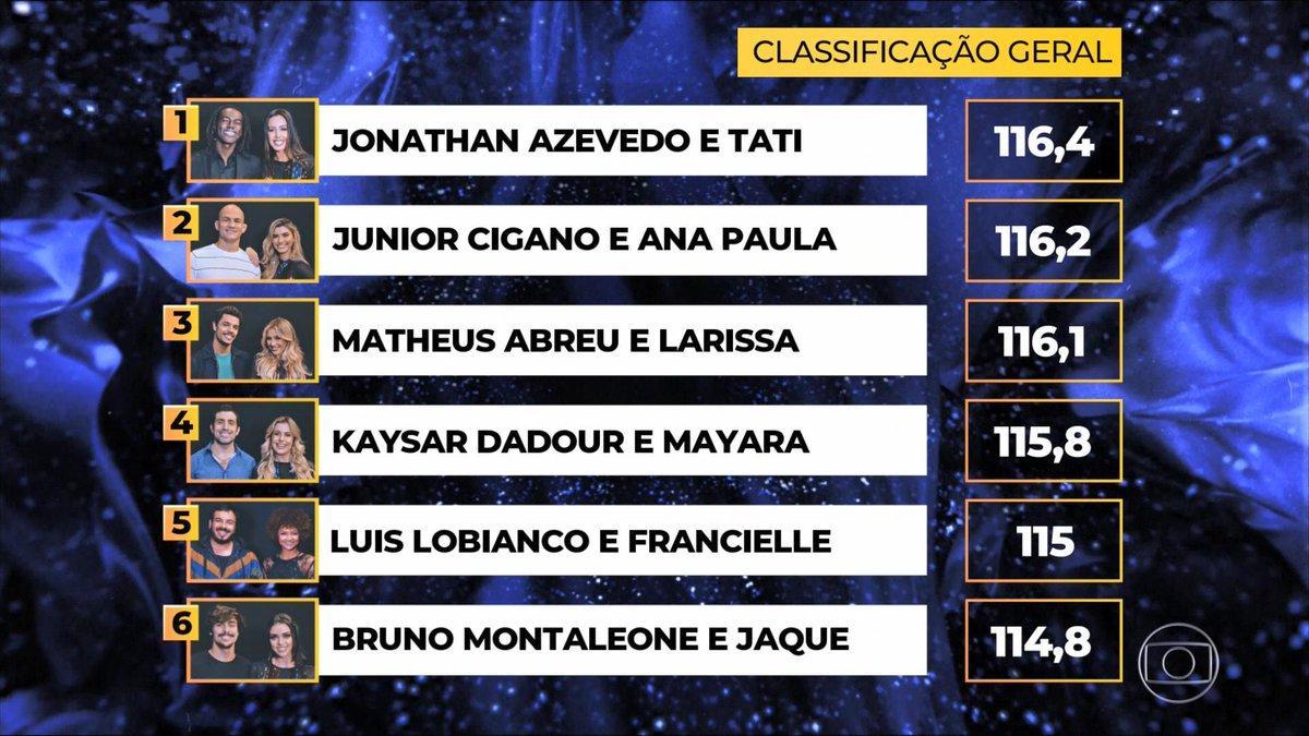 """Jonathan Azevedo pega a liderança na \""""Dança dos Famosos\"""" e Kaysar sai da última posição"""