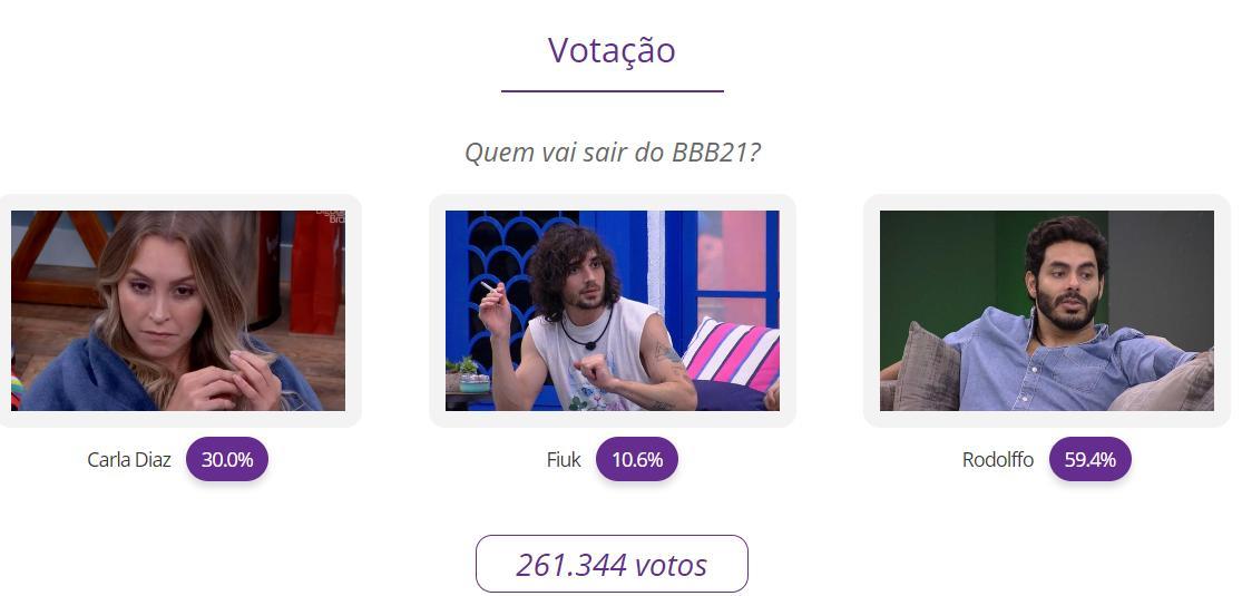 Paredão BBB21: Enquete aponta Rodolffo como eliminado