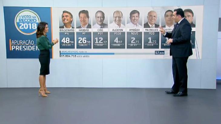 Com principais nomes e mesmos horários do primeiro turno, TVs divulgam esquema para as eleições