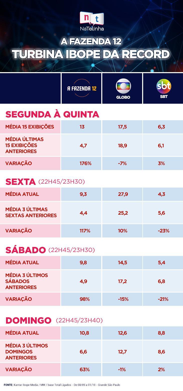 A Fazenda 2020 duplica Ibope da Record e atrapalha Globo e SBT