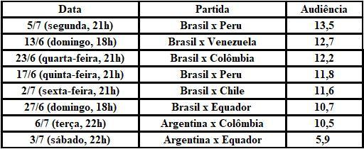 Raio-x final da Copa América: SBT e ESPN preparam megacobertura para Brasil e Argentina