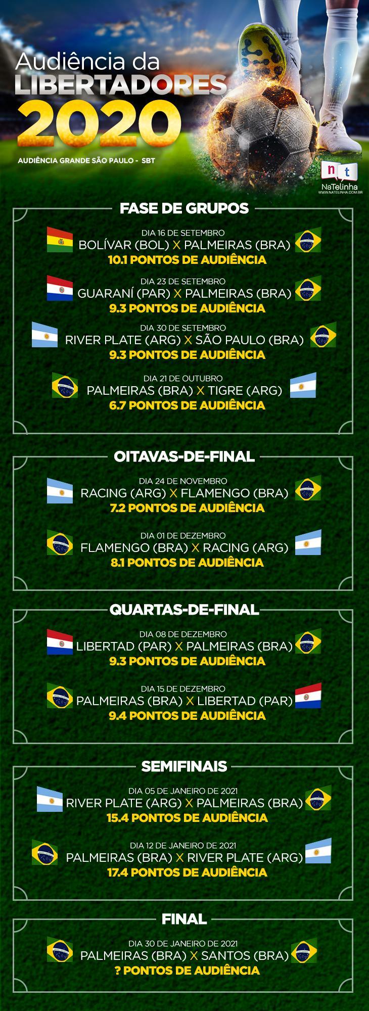 Final da Libertadores no SBT: Pré-jogo, primeira mulher no gramado e 40 profissionais