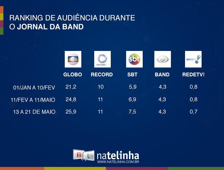 "\""Jornal da Band\"" mantém audiência sem Ricardo Boechat"
