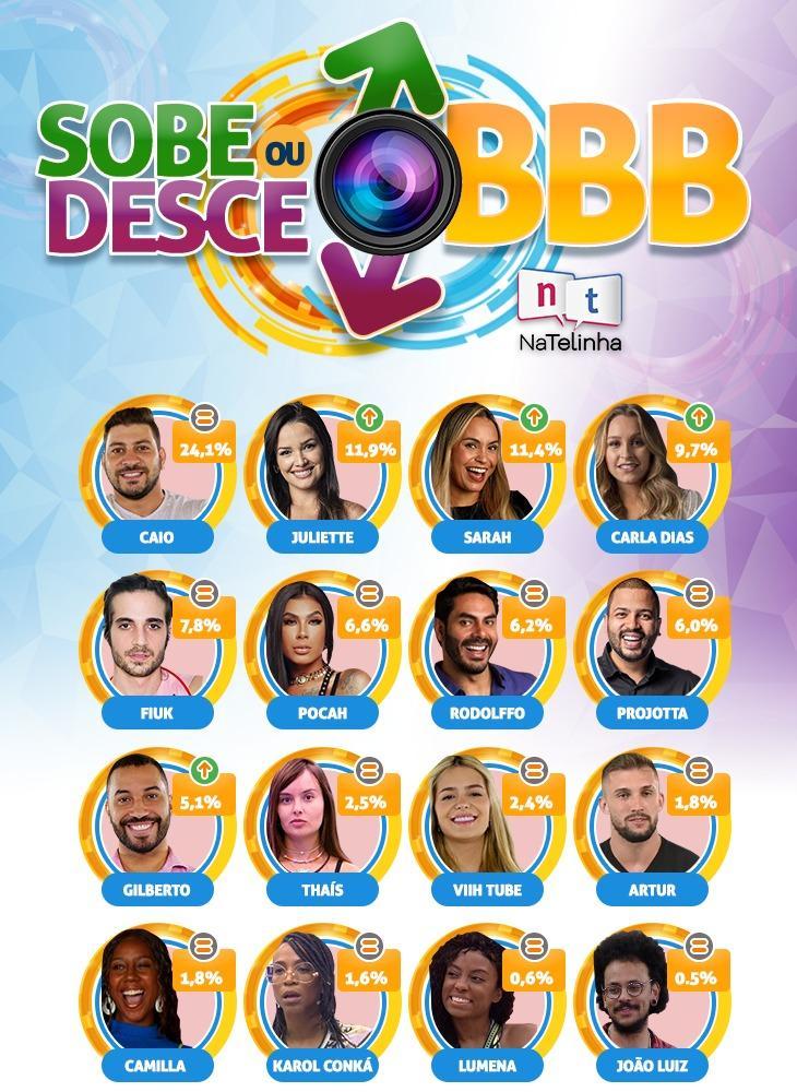 Após terceira eliminação, veja quem é o favorito no BBB21