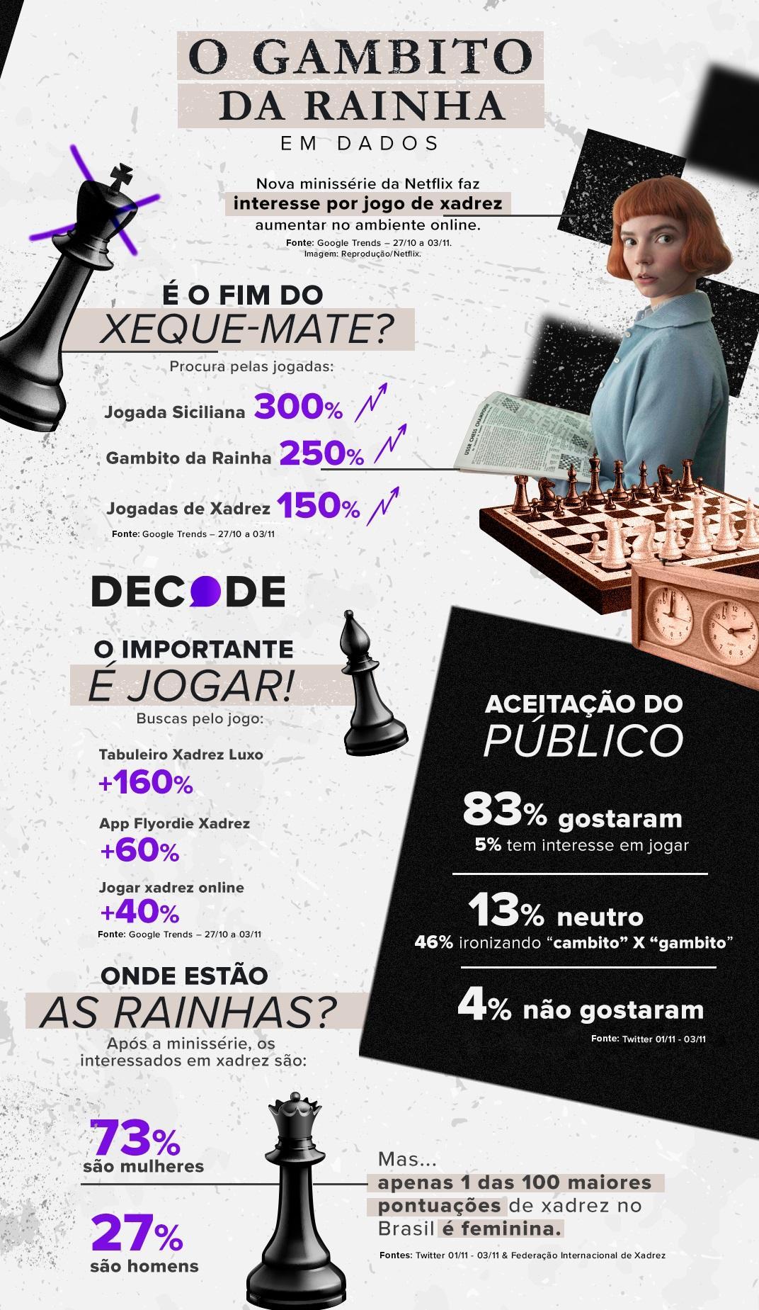O Gambito da Rainha faz interesse por xadrez crescer até 300% na web