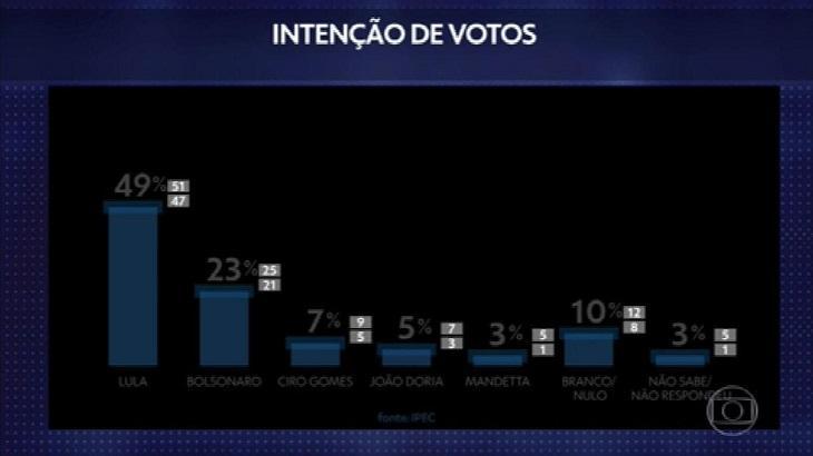 """Globo divulga pesquisa eleitoral por causa de Bolsonaro: \""""Antecipou debate\"""""""