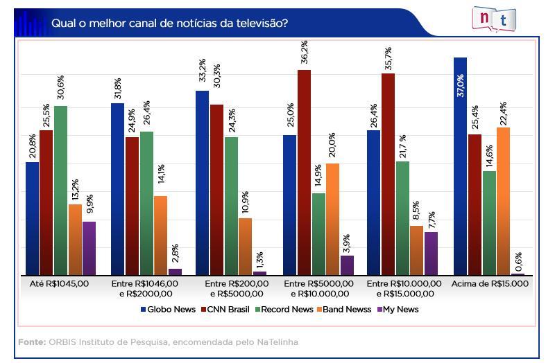 William Bonner é o melhor âncora de telejornal do Brasil, aponta pesquisa inédita