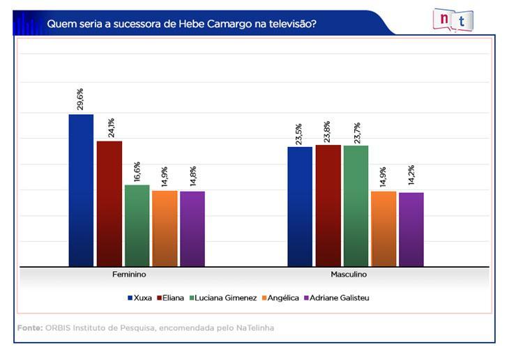 Xuxa é a sucessora de Hebe Camargo na TV, aponta pesquisa inédita