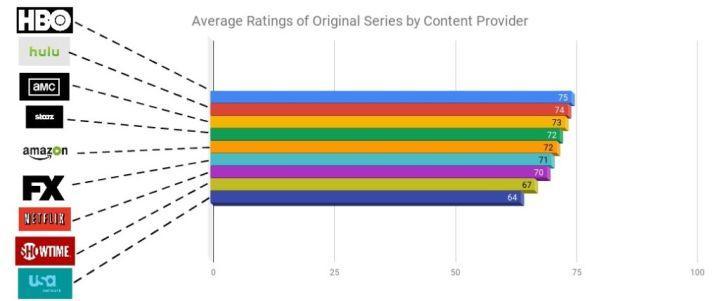 Conteúdo original da Netflix é o pior em lista de streaming, diz estudo