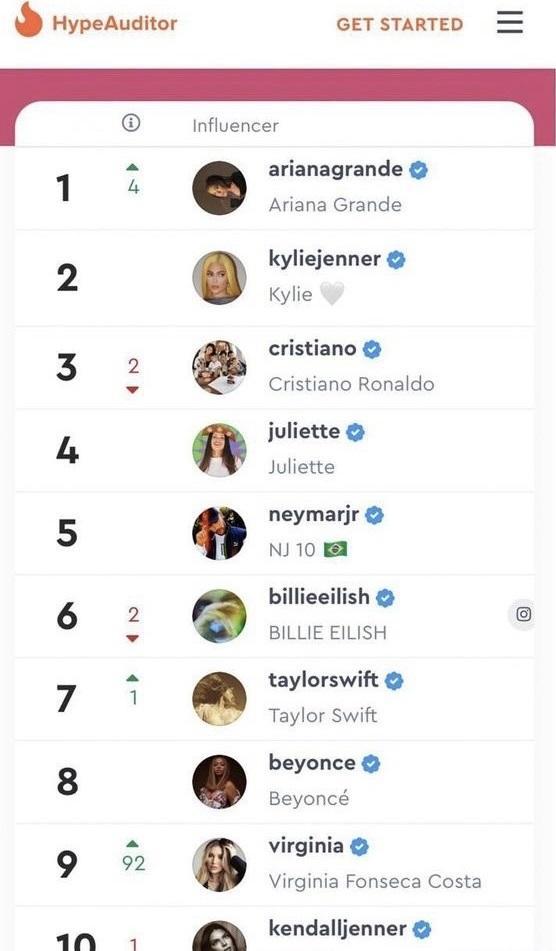 Juliette passa Neymar e vira a brasileira com maior engajamento no Instagram