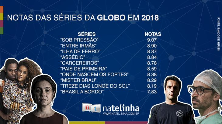 """Sucesso de crítica, \""""Sob Pressão\"""" tem a maior nota entre fãs de séries no Brasil"""