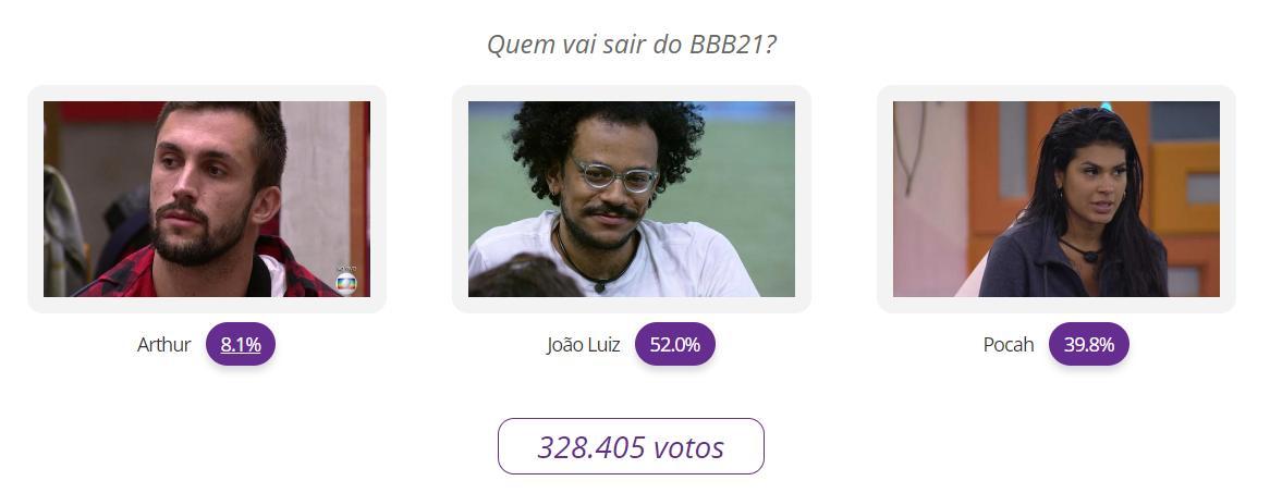 Parcial atualizada do paredão BBB21 entre Arthur, João Luiz e Pocah; quem sai?