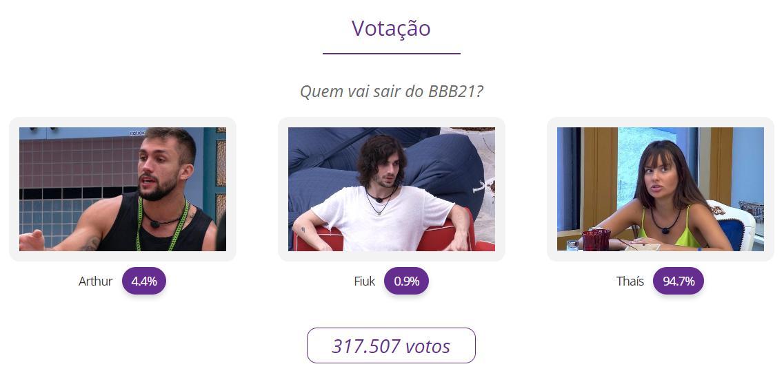 Resultado parcial votação do Paredão BBB21: Arthur x Fiuk x Pocah