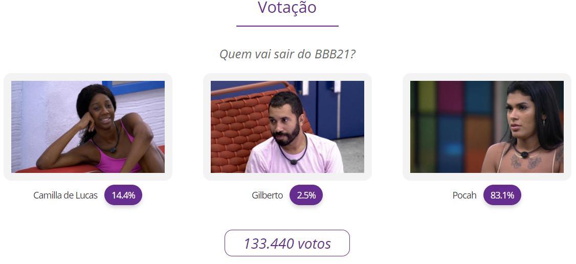 BBB21: Veja o resultado parcial da votação entre Camilla de Lucas, Gilberto e Pocah