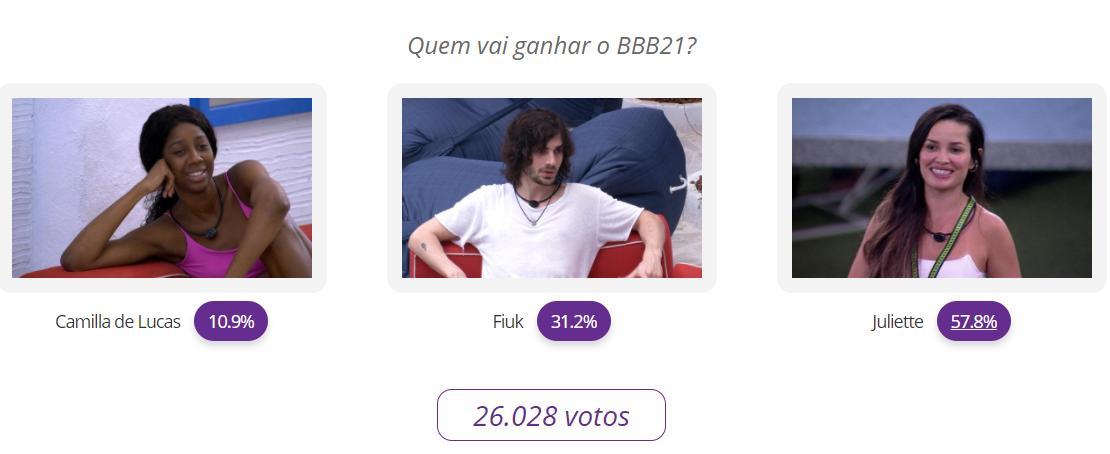 Resultado parcial da votação final do BBB21: Camilla de Lucas x Fiuk x Juliette