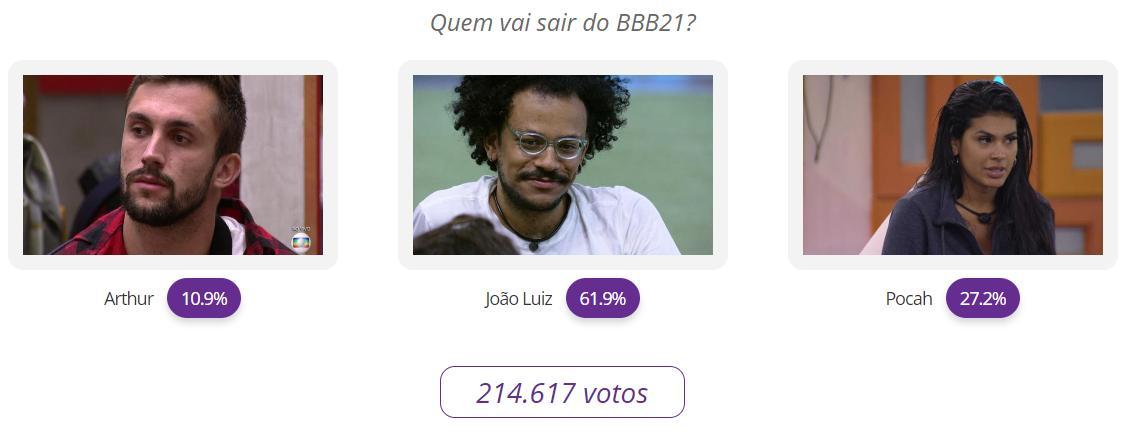 BBB21: Veja o resultado parcial da votação entre Arthur, João Luiz e Pocah