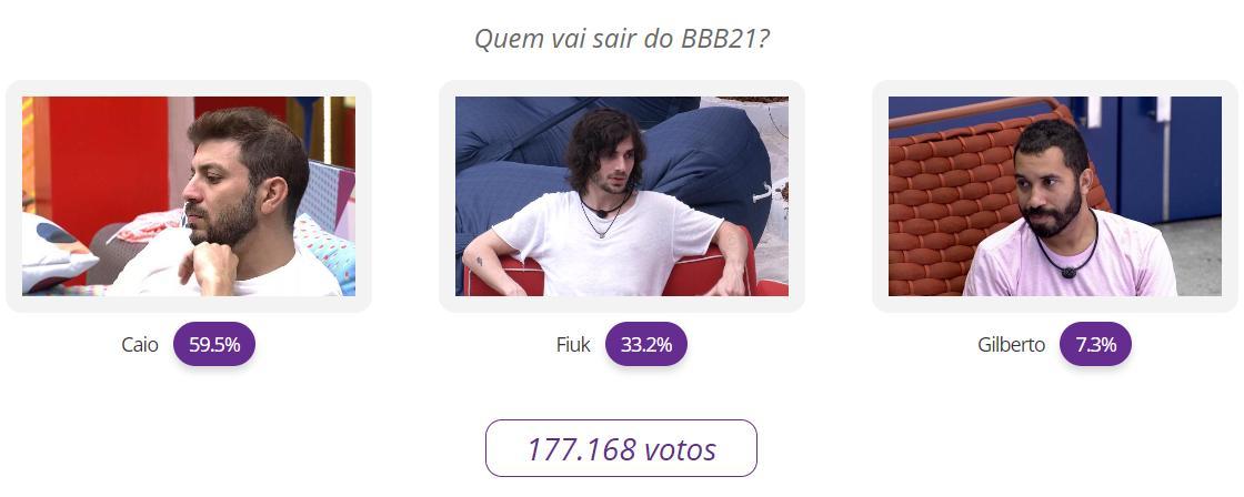 BBB21: Veja o resultado parcial da votação entre Caio, Fiuk e Gilberto
