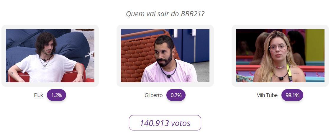 BBB21: Veja o resultado parcial da votação entre Fiuk, Gilberto e Viih Tube