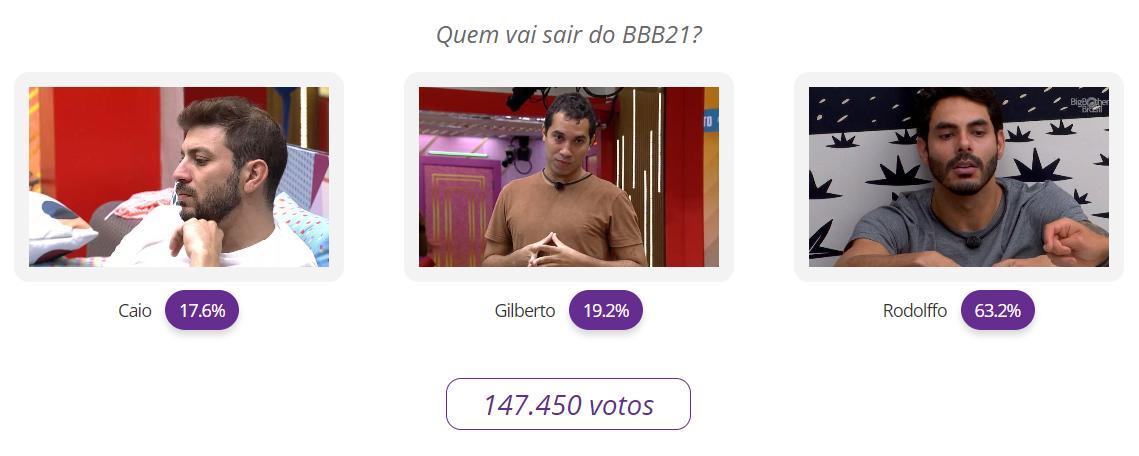 Resultado parcial votação do Paredão BBB21: Caio x Gilberto x Rodolffo