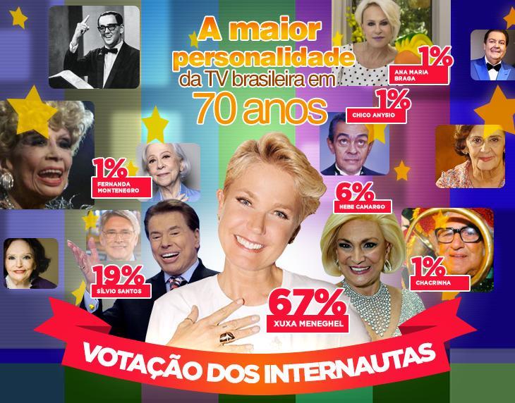 Xuxa é a maior personalidade da televisão brasileira, segundo internautas