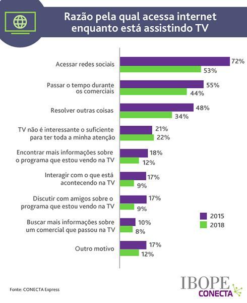 95% dos internautas brasileiros assistem à TV enquanto usam internet