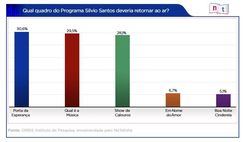 Pesquisa inédita aponta qual quadro de Silvio Santos o público gostaria de volta no SBT