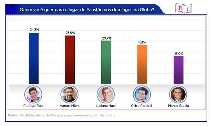 Pesquisa inédita aponta Rodrigo Faro como sucessor de Faustão na Globo