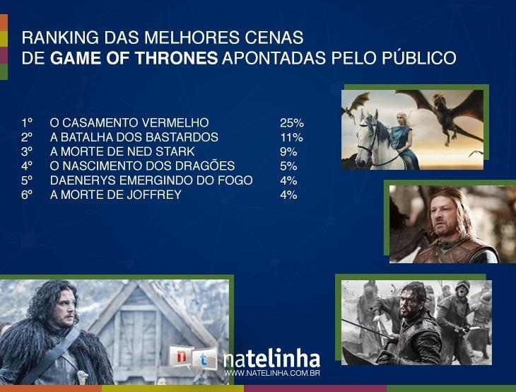 """HBO faz pesquisa e elege as cenas mais fortes de \""""Game Of Thrones\""""; confira"""