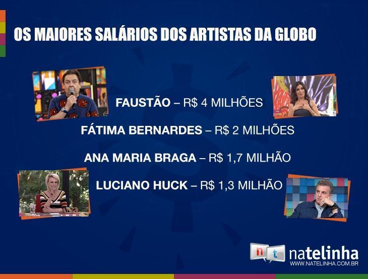 Após Bonner, Globo cortará salários milionários de Faustão, Huck, Ana Maria e Fátima