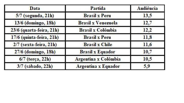 SBT chega a 24 pontos com final da Copa América e bate a Globo