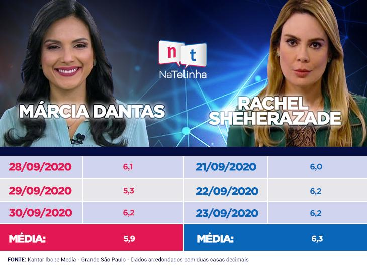Âncora tampão do SBT Brasil mantém audiência de Rachel Sheherazade