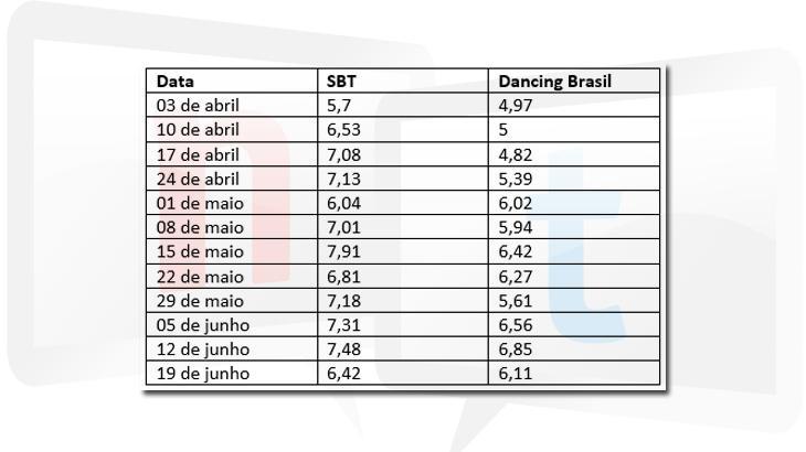 """Perto do fim, \""""Dancing Brasil\"""" ainda não conseguiu vencer o SBT; confira levantamento"""