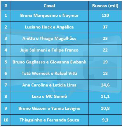 Bruna Marquezine e Neymar é o casal mais buscado em pesquisas na internet