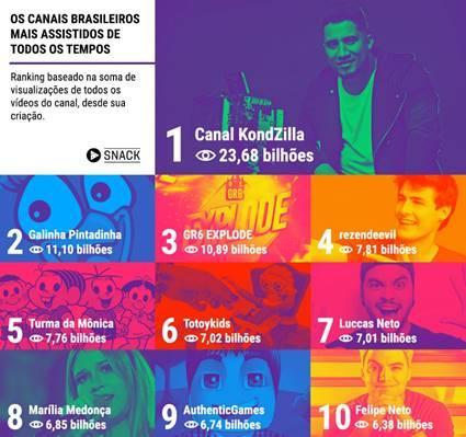 Kondzilla, Galinha Pintadinha e Turma da Mônica: os 10 canais brasileiros mais vistos do YouTube
