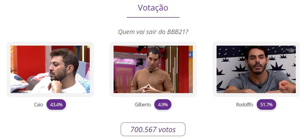 Parcial Paredão BBB21: Caio, Gilberto ou Rodolffo; quem sai?