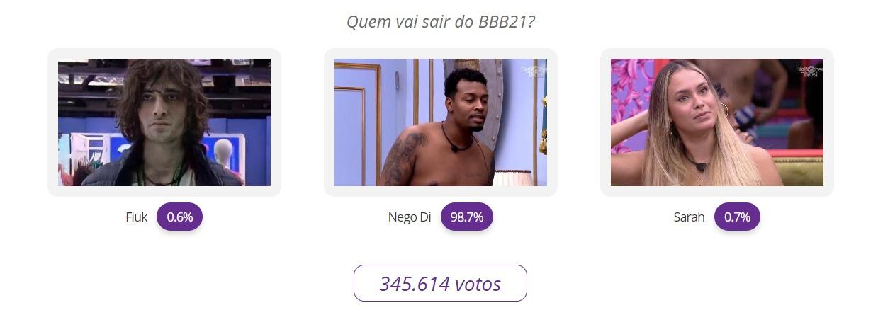 """BBB21: Enquete do NaTelinha \""""cravou\"""" rejeição recorde de Nego Di; confira"""
